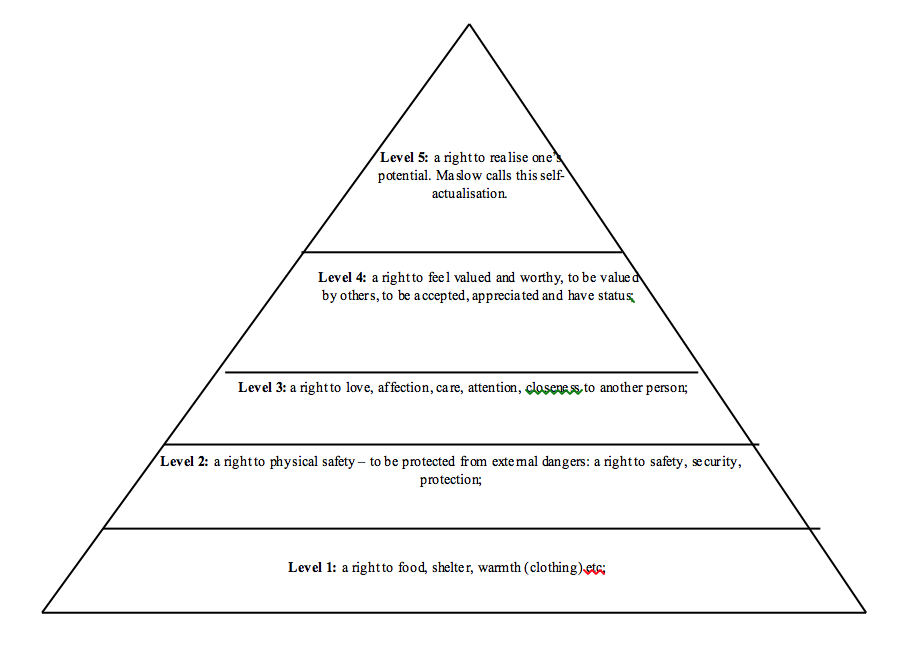 Maslow's Hierarchy reframed into a Hierarchy of Rights